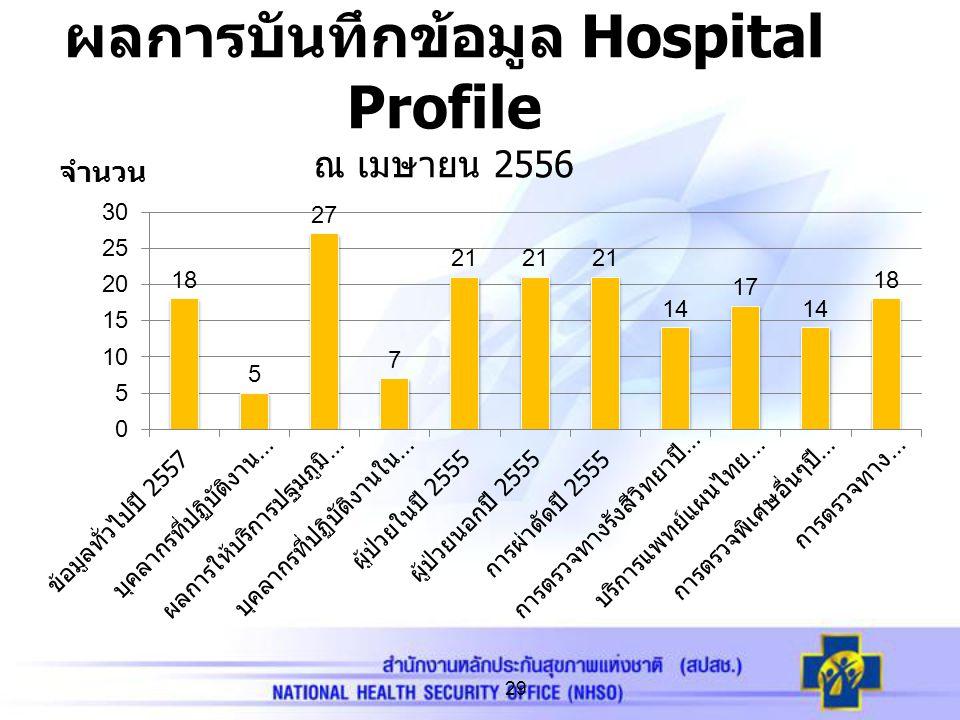ผลการบันทึกข้อมูล Hospital Profile ณ เมษายน 2556