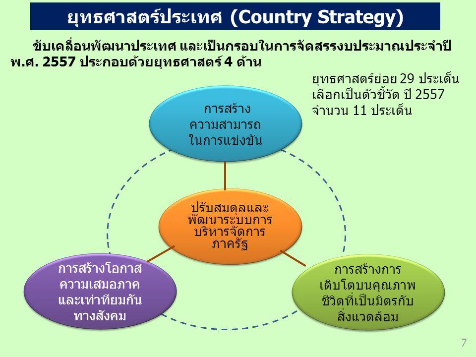ยุทธศาสตร์ประเทศ (Country Strategy)