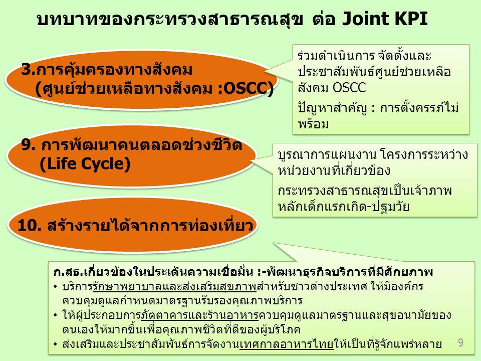 บทบาทของกระทรวงสาธารณสุข ต่อ Joint KPI