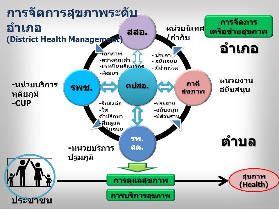 การจัดการเครือข่ายสุขภาพ