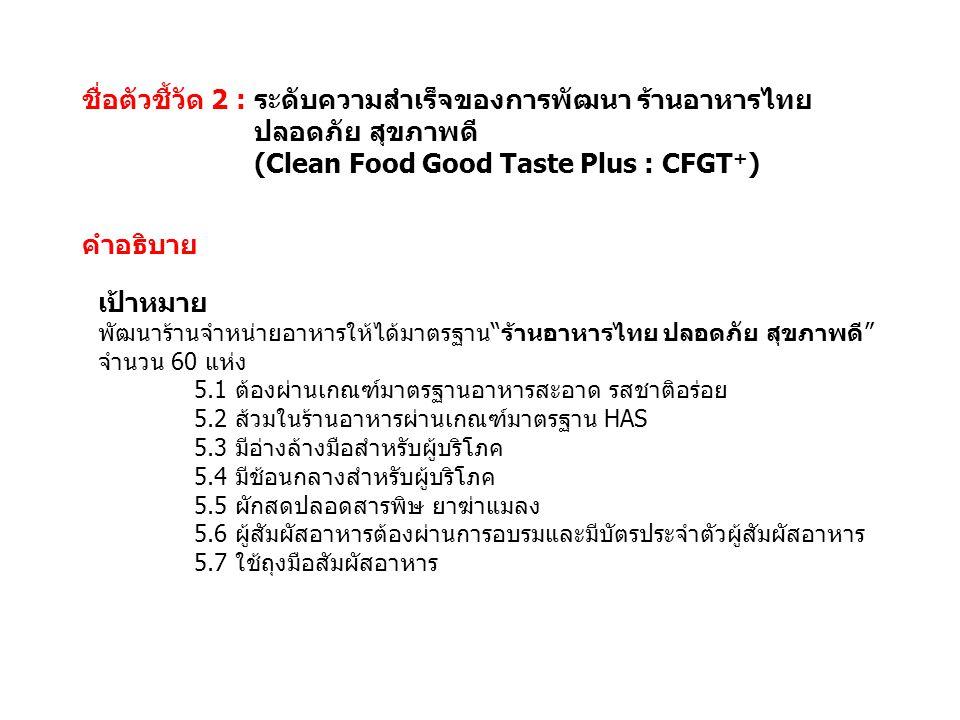 ชื่อตัวชี้วัด 2 : ระดับความสำเร็จของการพัฒนา ร้านอาหารไทย