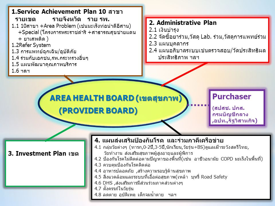 AREA HEALTH BOARD (เขตสุขภาพ) (PROVIDER BOARD) Purchaser