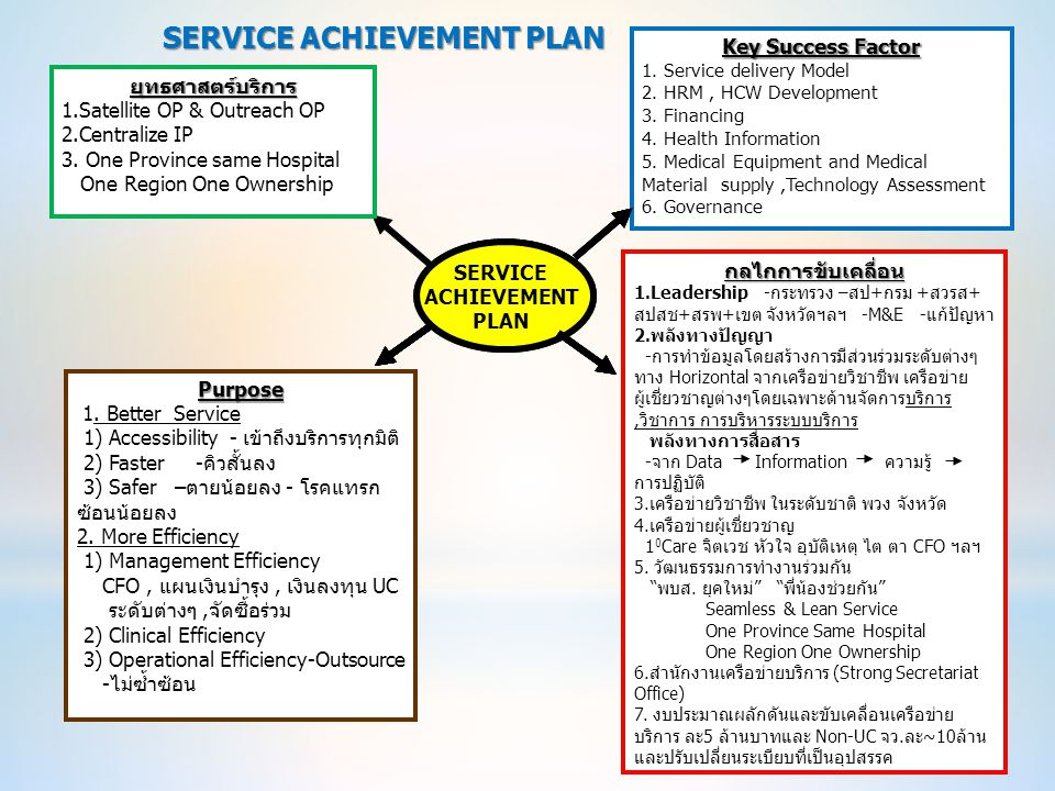 SERVICE ACHIEVEMENT PLAN