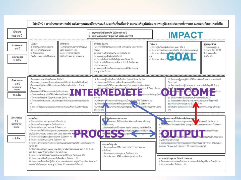 IMPACT GOAL INTERMEDIETE OUTCOME PROCESS OUTPUT