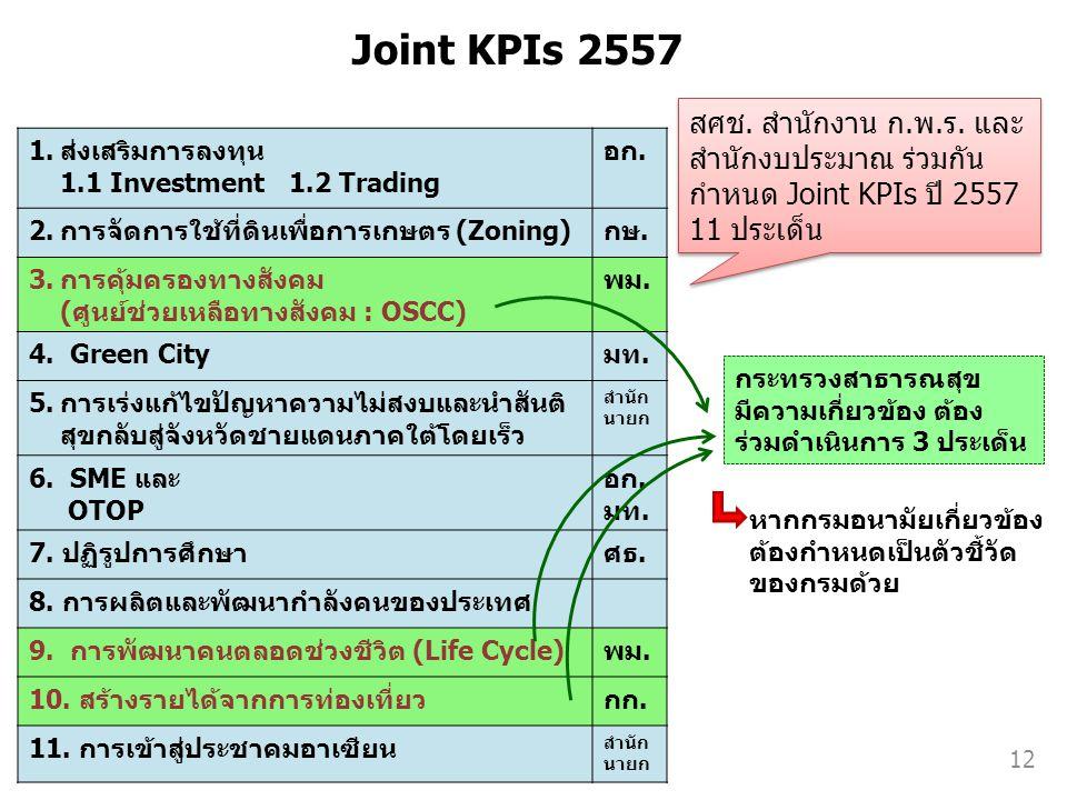 Joint KPIs 2557 สศช. สำนักงาน ก.พ.ร. และ สำนักงบประมาณ ร่วมกัน กำหนด Joint KPIs ปี 2557 11 ประเด็น.