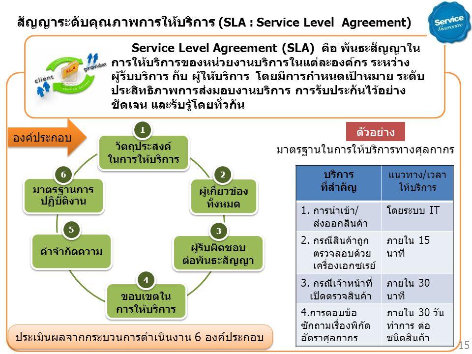 สัญญาระดับคุณภาพการให้บริการ (SLA : Service Level Agreement)