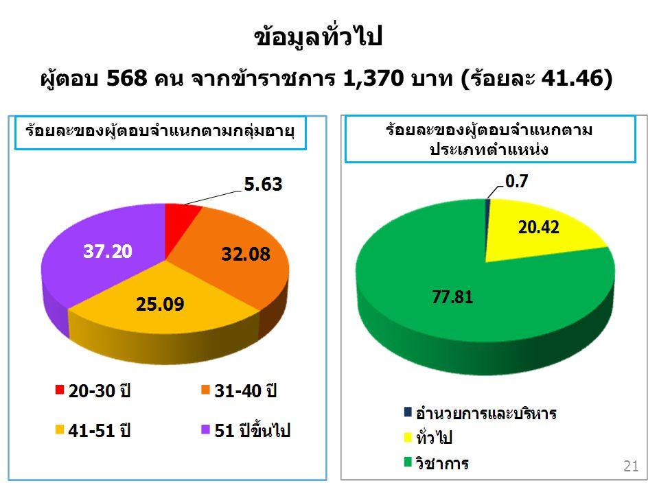 ผู้ตอบ 568 คน จากข้าราชการ 1,370 บาท (ร้อยละ 41.46)