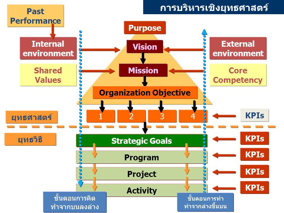 การบริหารเชิงยุทธศาสตร์ Organization Objective