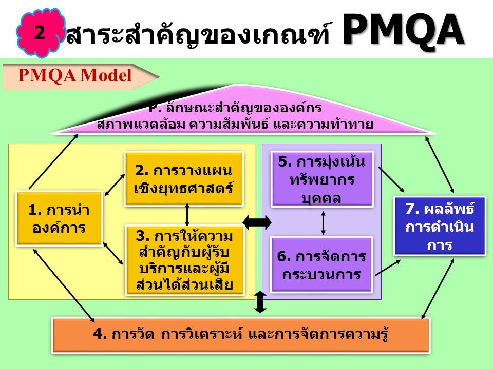สาระสำคัญของเกณฑ์ PMQA