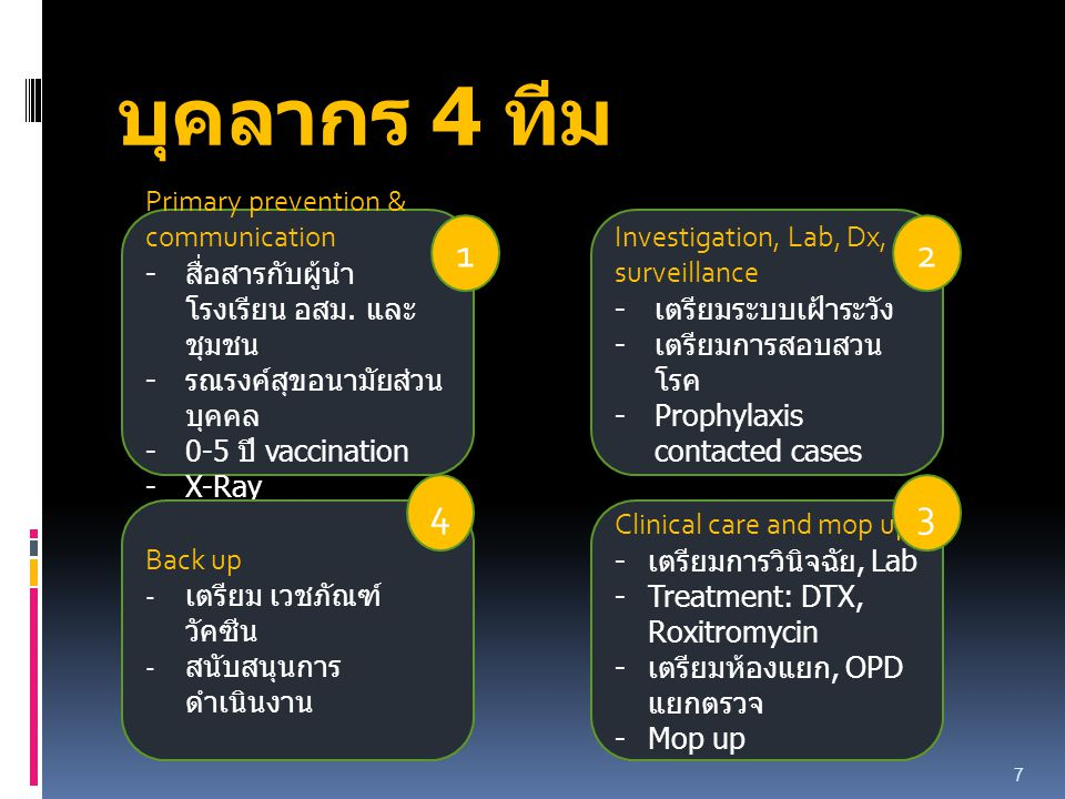 บุคลากร 4 ทีม 1 2 4 3 Primary prevention & communication