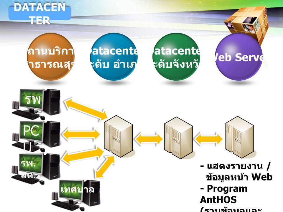 รพ. PCU DATACENTER สถานบริการ สาธารณสุข Datacenter ระดับ อำเภอ