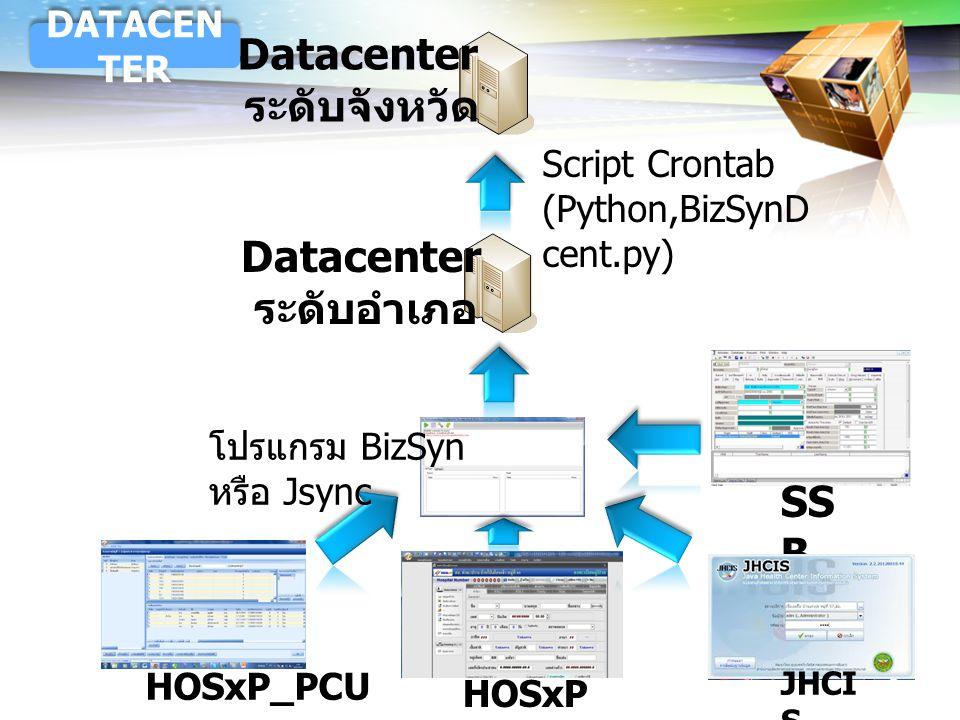 Datacenter ระดับจังหวัด Datacenter ระดับอำเภอ