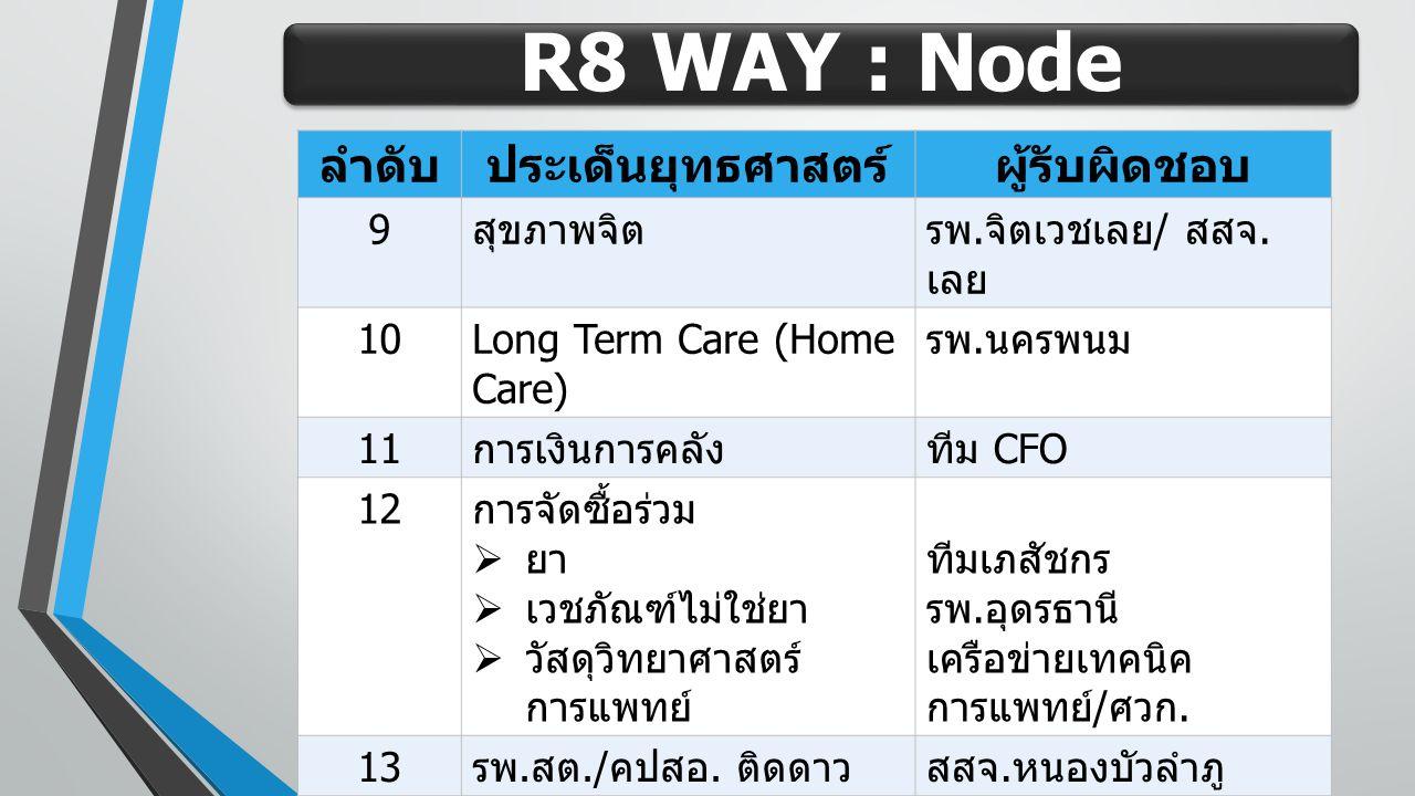 R8 WAY : Node ลำดับ ประเด็นยุทธศาสตร์ ผู้รับผิดชอบ 9 สุขภาพจิต