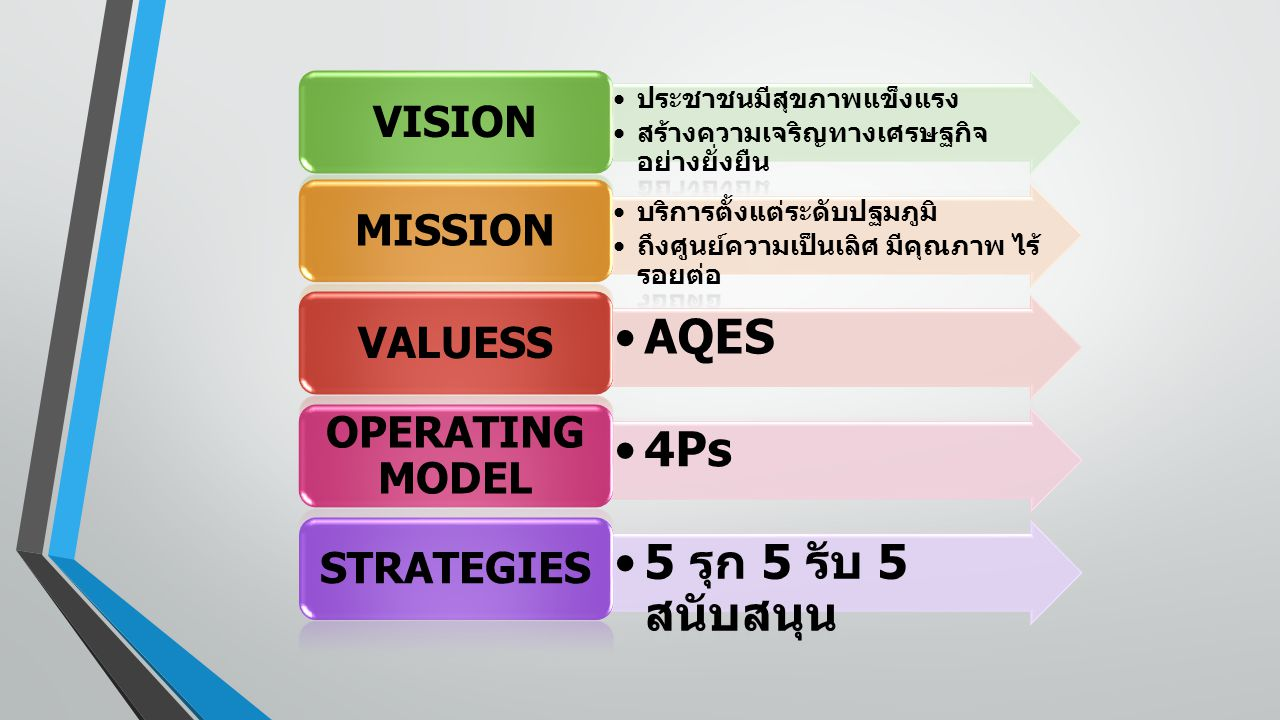 AQES 4Ps 5 รุก 5 รับ 5 สนับสนุน VISION MISSION VALUESS OPERATING MODEL