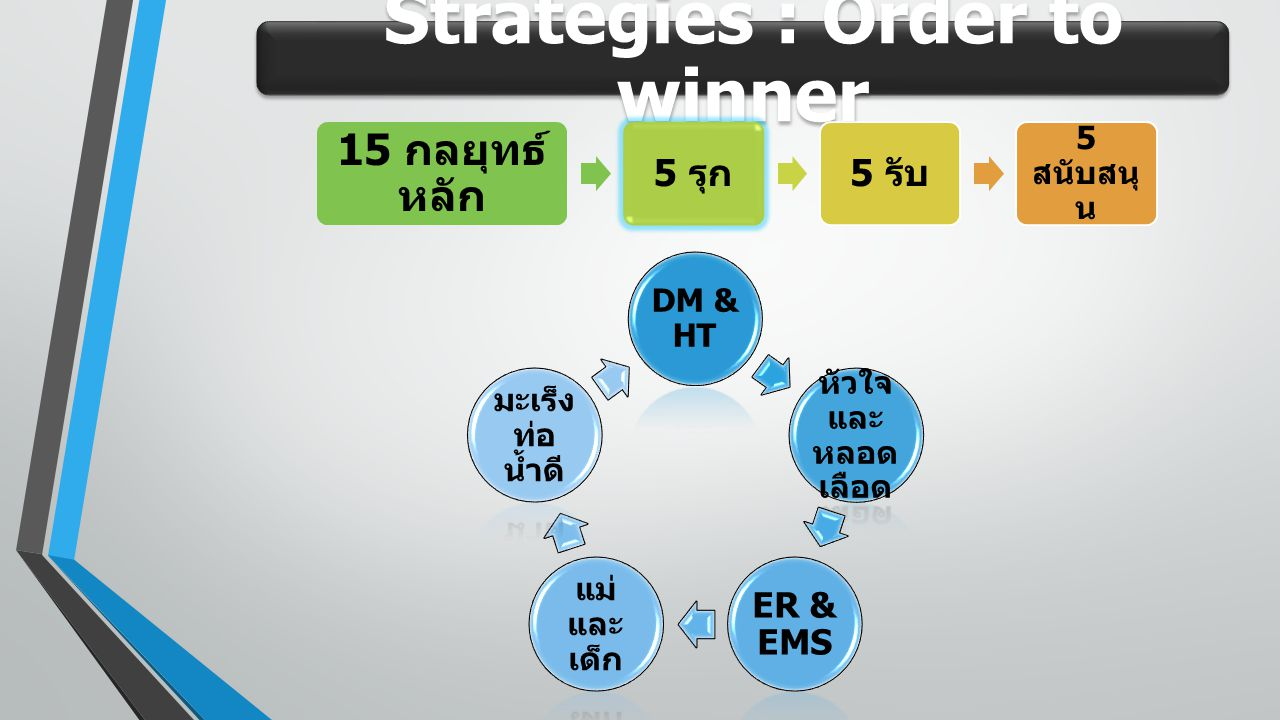 Strategies : Order to winner