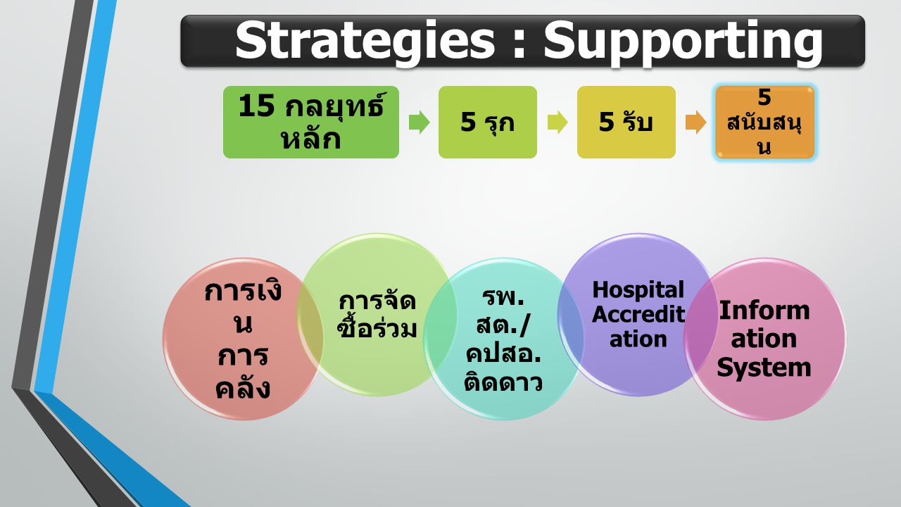 Strategies : Supporting