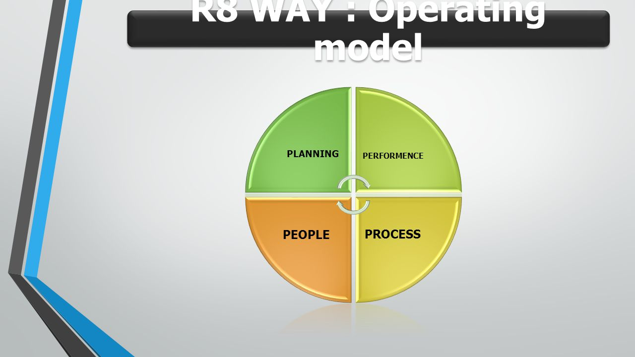 R8 WAY : Operating model PLANNING PERFORMENCE PROCESS PEOPLE