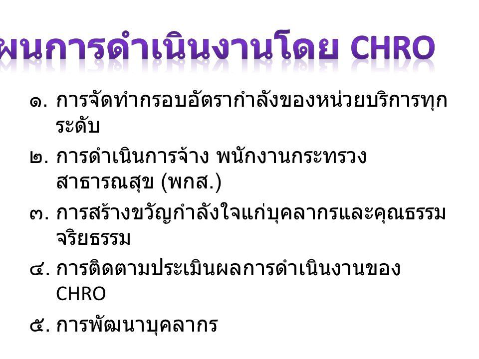 แผนการดำเนินงานโดย CHRO