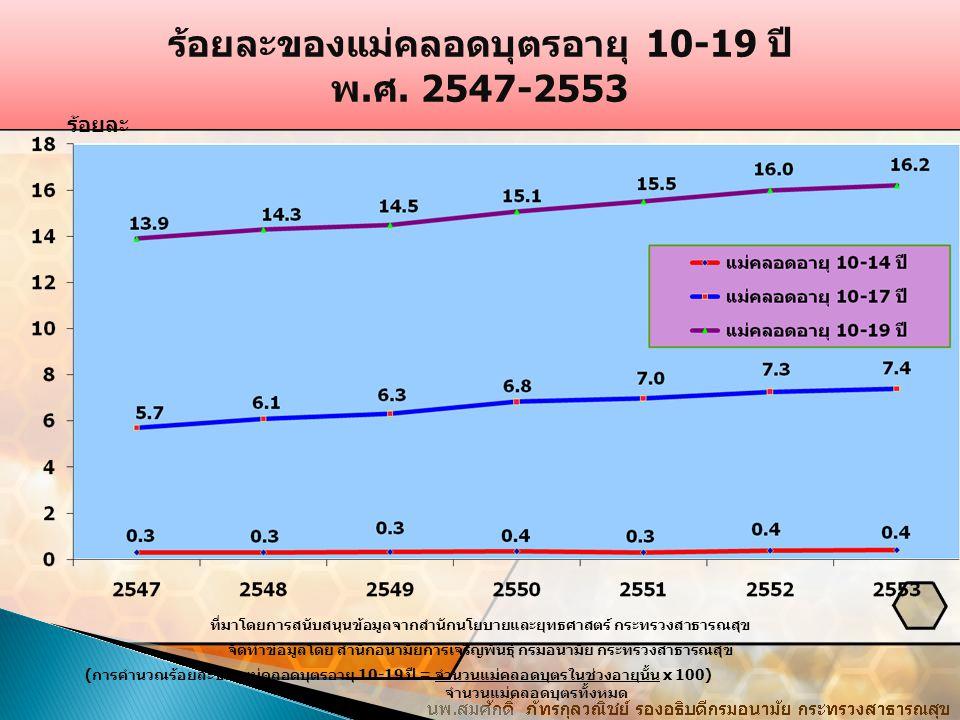 ร้อยละของแม่คลอดบุตรอายุ 10-19 ปี พ.ศ. 2547-2553