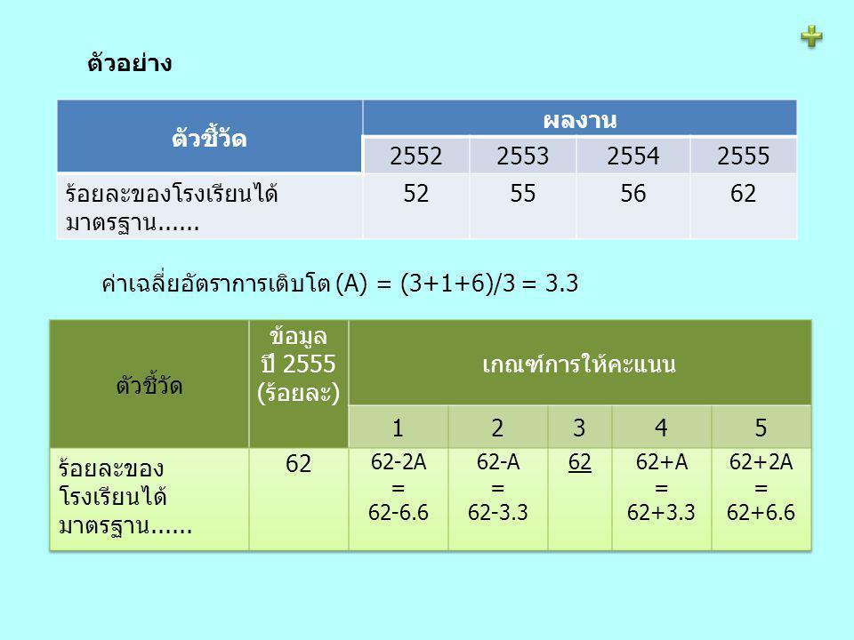 ร้อยละของโรงเรียนได้มาตรฐาน...... 52 55 56 62