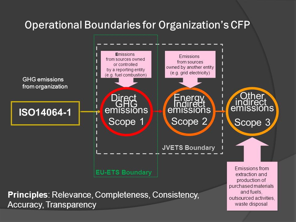 Operational Boundaries for Organization's CFP
