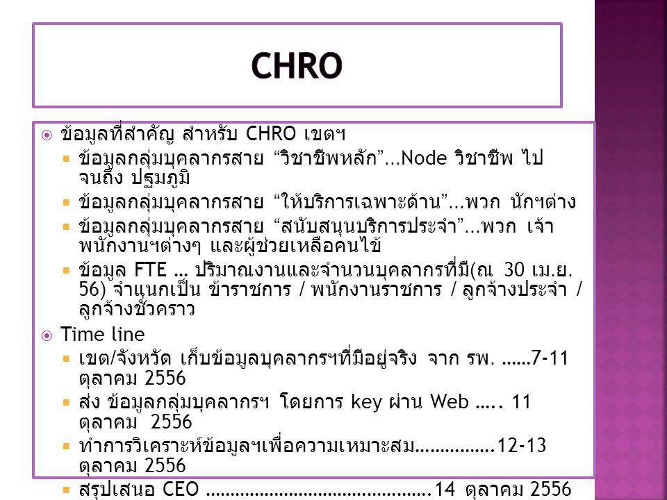 CHRO ข้อมูลที่สำคัญ สำหรับ CHRO เขตฯ