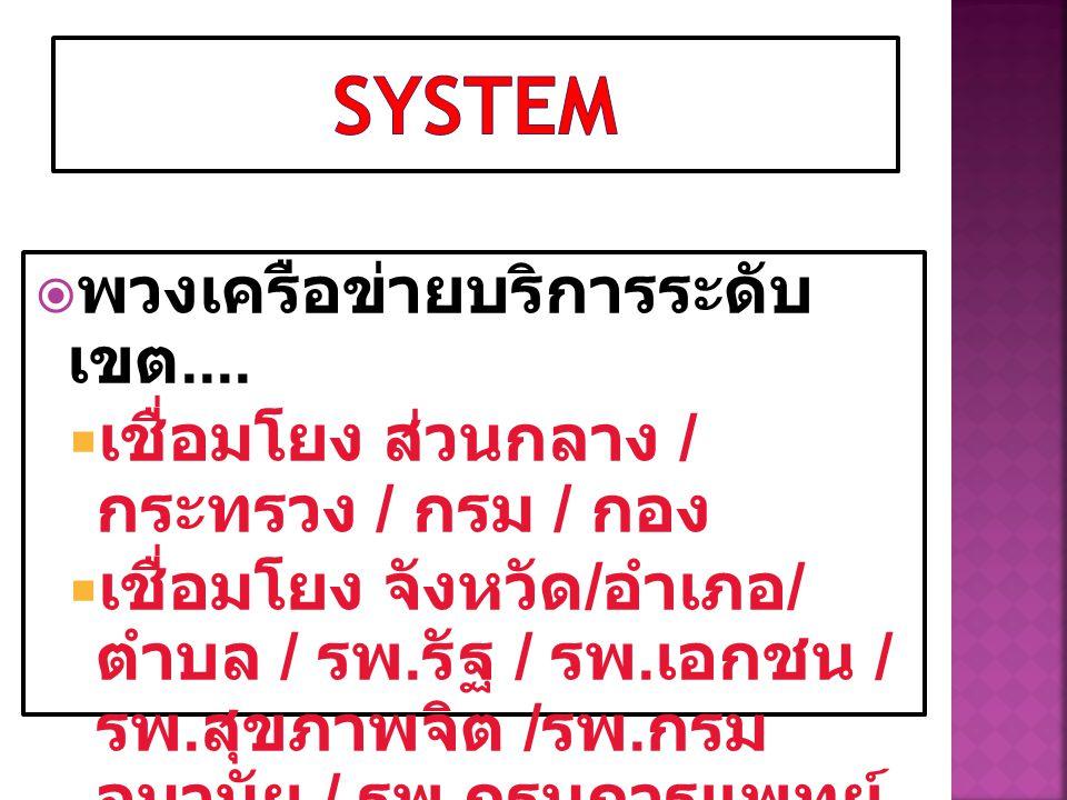 System พวงเครือข่ายบริการระดับเขต....
