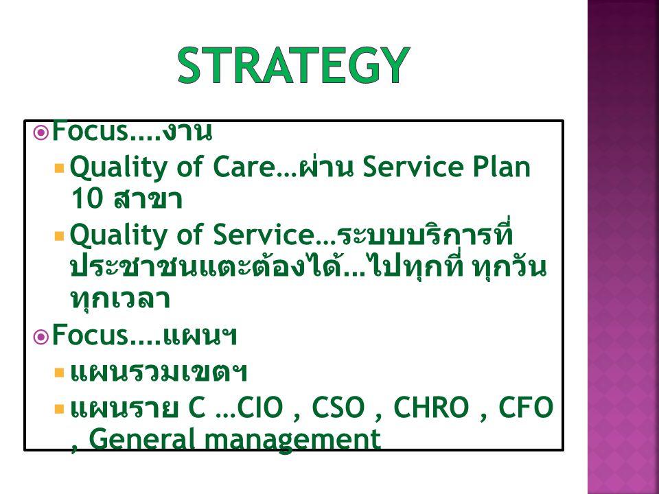 Strategy Focus....งาน Quality of Care…ผ่าน Service Plan 10 สาขา