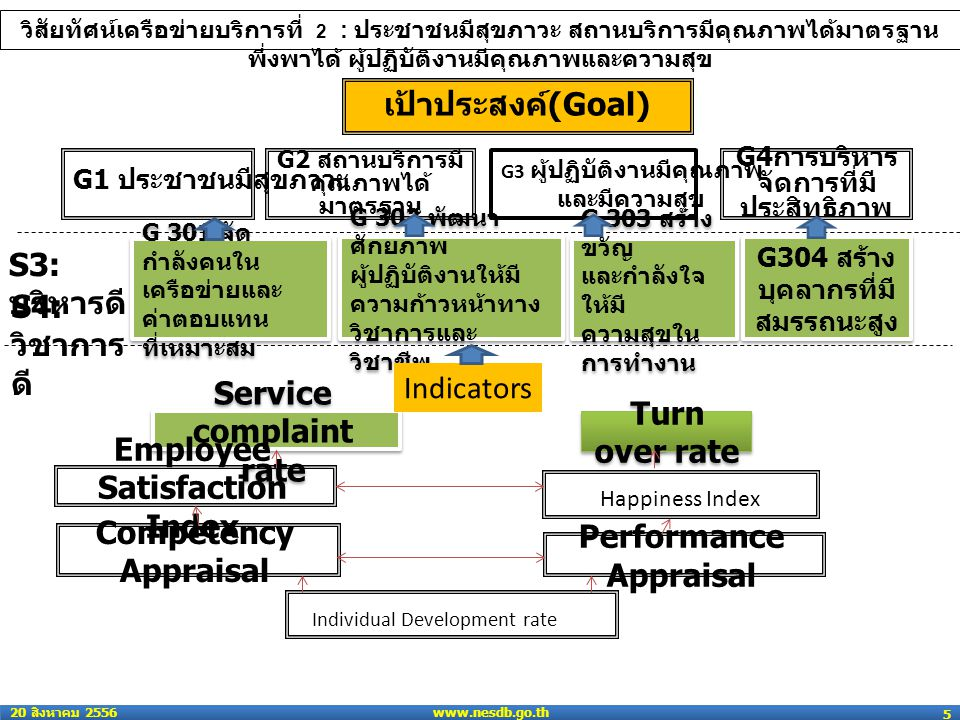 Service complaint rate Turn over rate