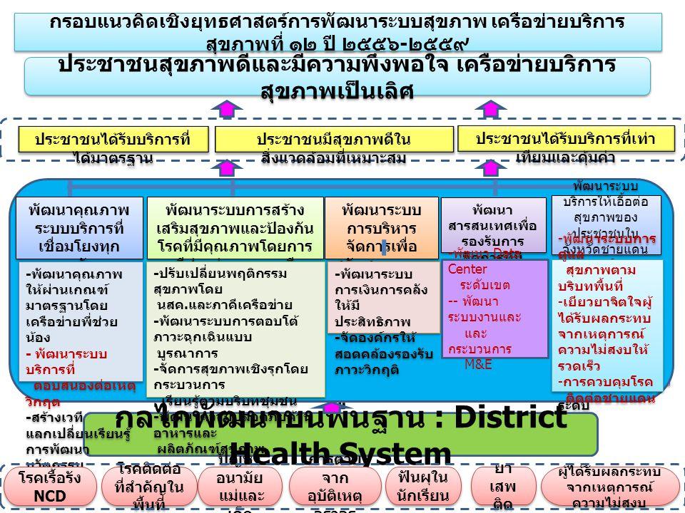 กลไกพัฒนาบนพื้นฐาน : District Health System
