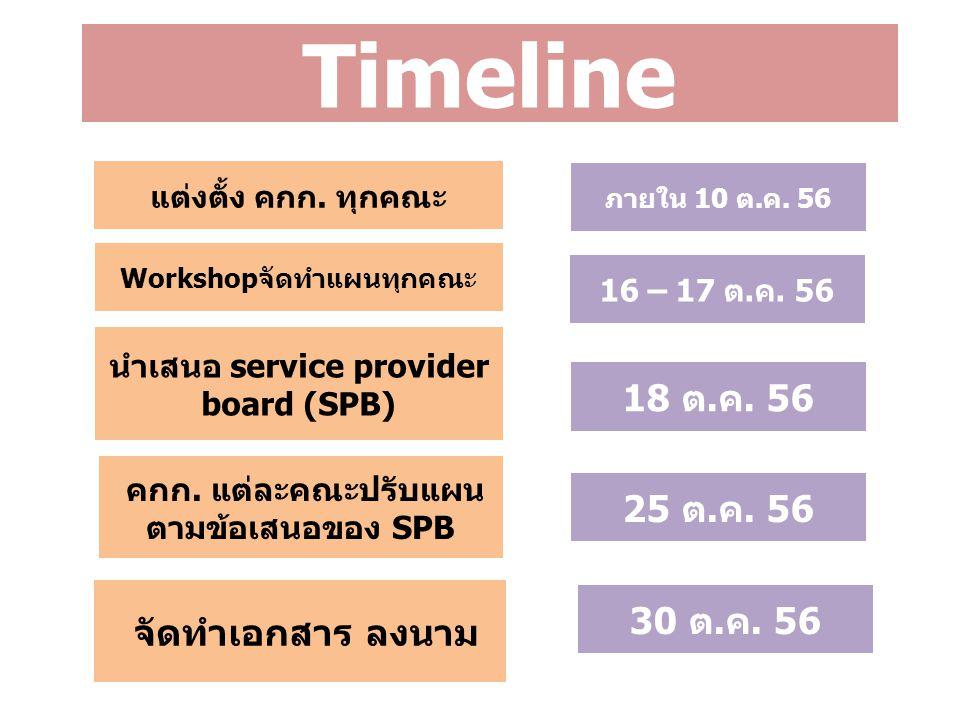 Timeline 18 ต.ค. 56 25 ต.ค. 56 30 ต.ค. 56 จัดทำเอกสาร ลงนาม