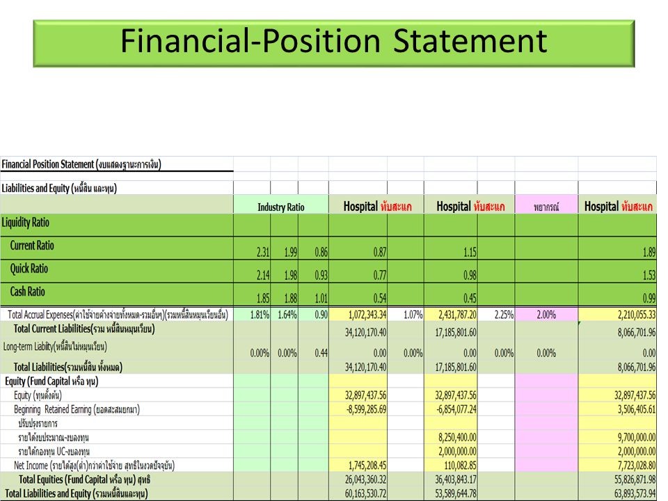 Financial-Position Statement