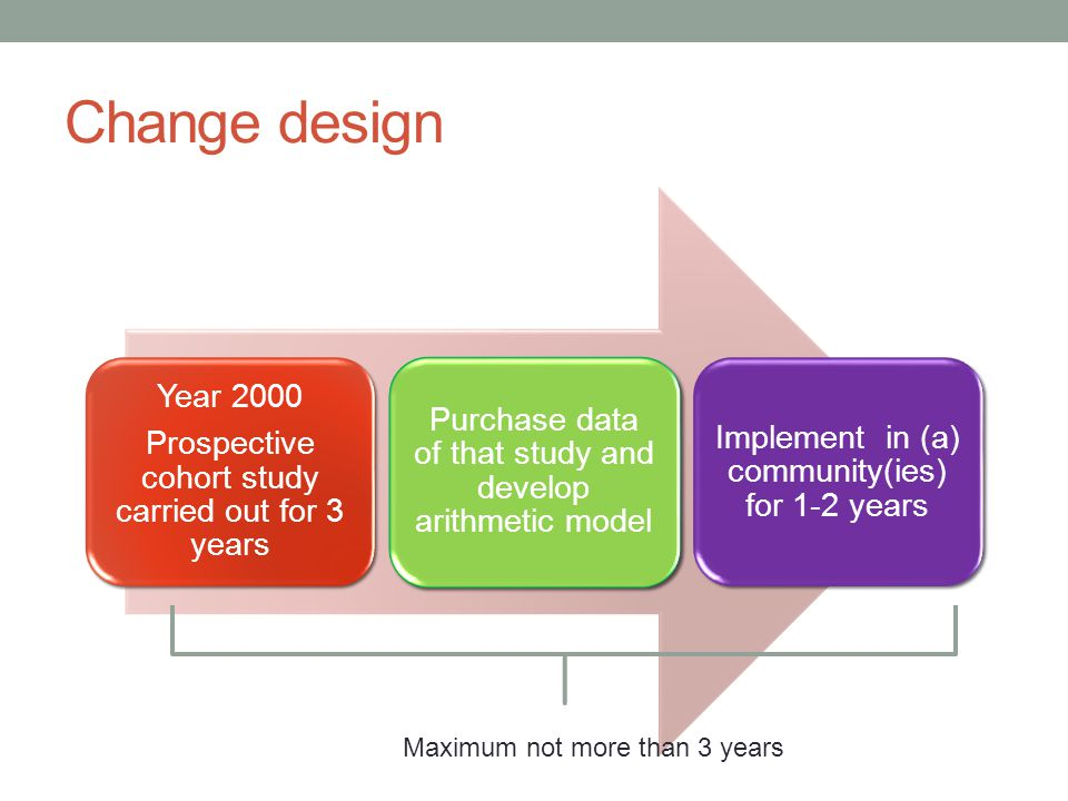 Change design Year 2000. Prospective cohort study carried out for 3 years. Purchase data of that study and develop arithmetic model.
