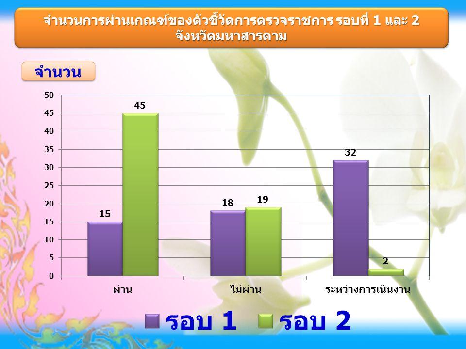 จำนวนการผ่านเกณฑ์ของตัวชี้วัดการตรวจราชการ รอบที่ 1 และ 2