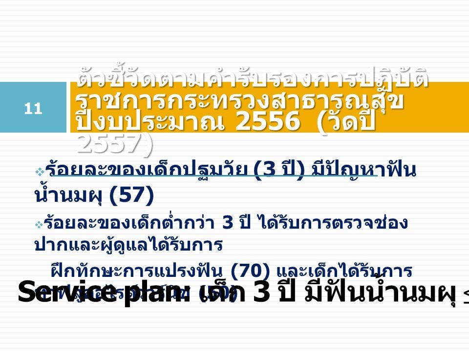 Service plan: เด็ก 3 ปี มีฟันน้ำนมผุ ≤ 60% ในปี 2560