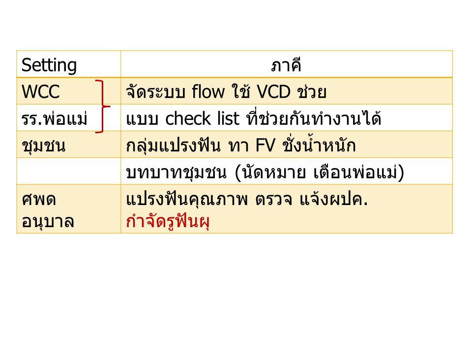Setting ภาคี WCC. จัดระบบ flow ใช้ VCD ช่วย. รร.พ่อแม่ แบบ check list ที่ช่วยกันทำงานได้ ชุมชน.