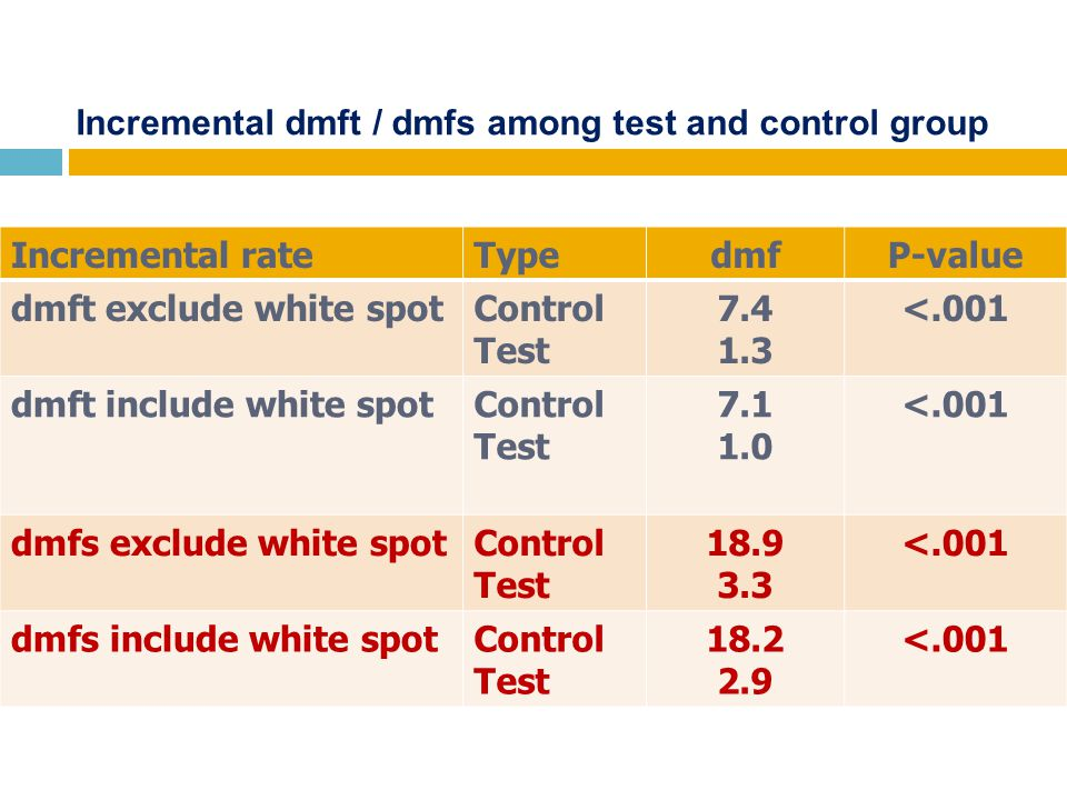 Incremental dmft / dmfs among test and control group