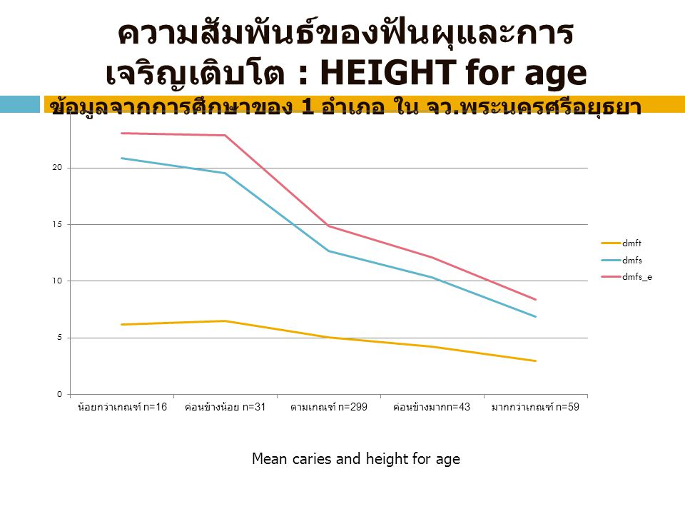 Mean caries and height for age
