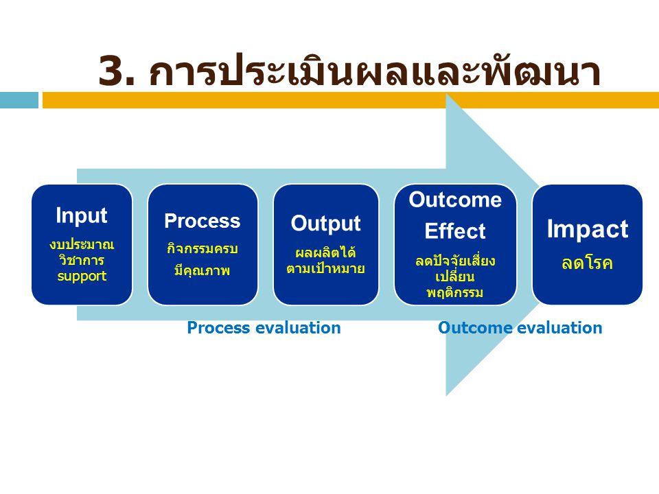 3. การประเมินผลและพัฒนา