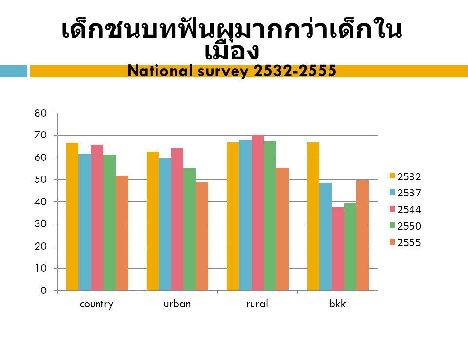 เด็กชนบทฟันผุมากกว่าเด็กในเมือง National survey 2532-2555