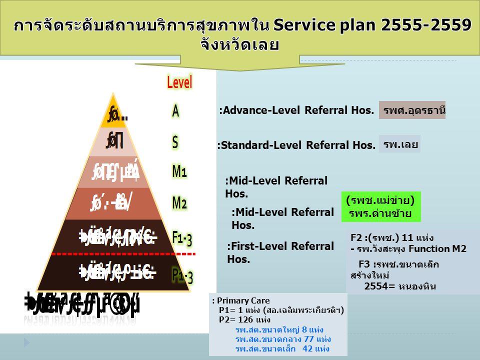 การจัดระดับสถานบริการสุขภาพใน Service plan 2555-2559 จังหวัดเลย