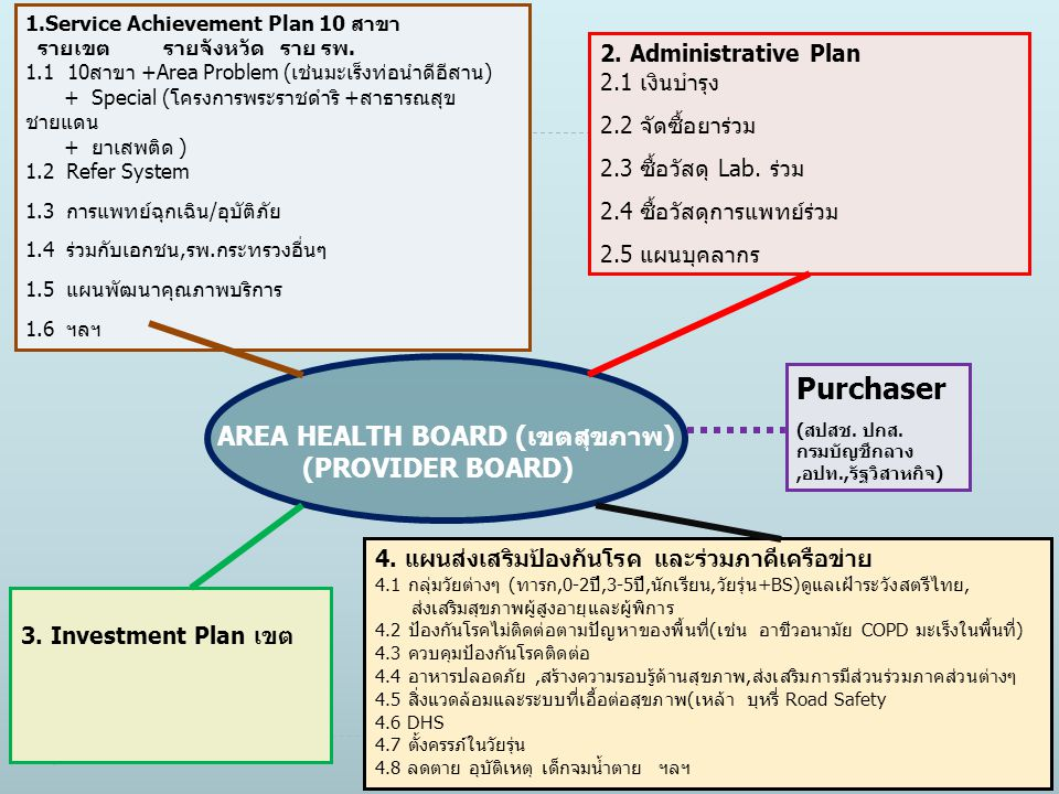 Purchaser AREA HEALTH BOARD (เขตสุขภาพ) (PROVIDER BOARD)