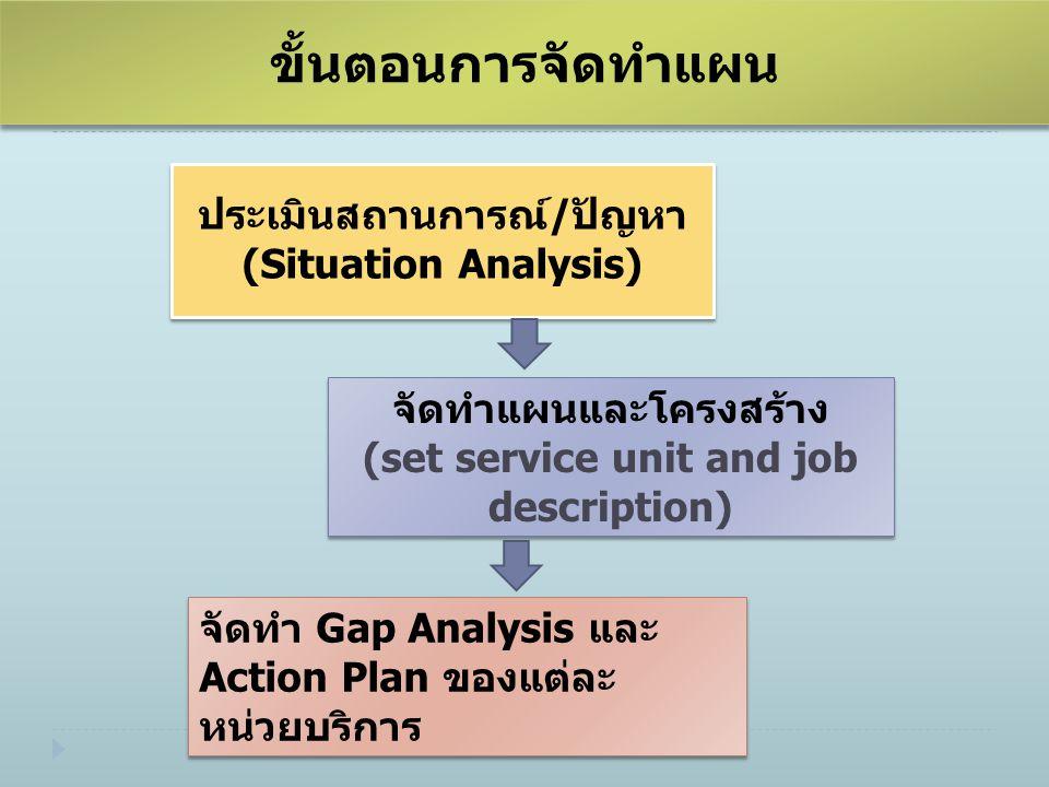 ขั้นตอนการจัดทำแผน ประเมินสถานการณ์/ปัญหา (Situation Analysis)