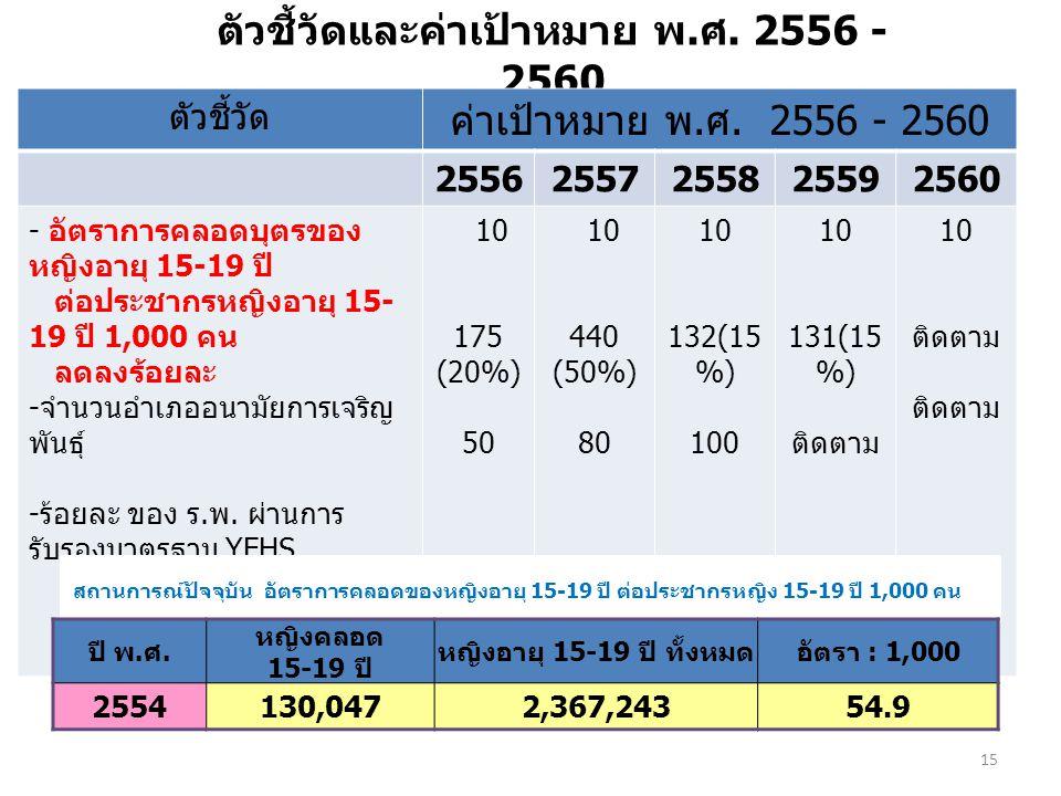 ตัวชี้วัดและค่าเป้าหมาย พ.ศ. 2556 - 2560