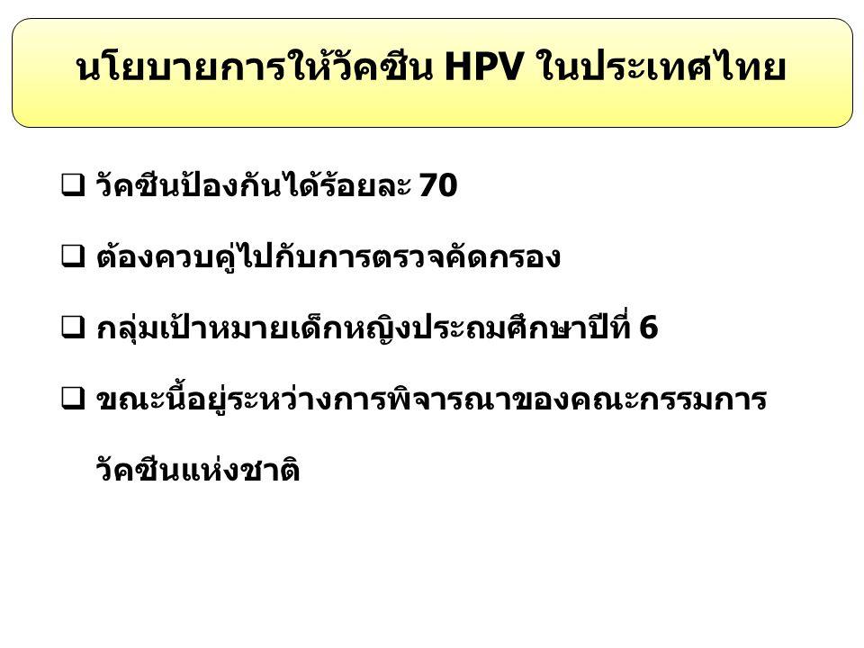 นโยบายการให้วัคซีน HPV ในประเทศไทย