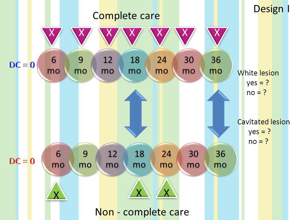 Design I Complete care X X X X X X X X X X Non - complete care DC = 0