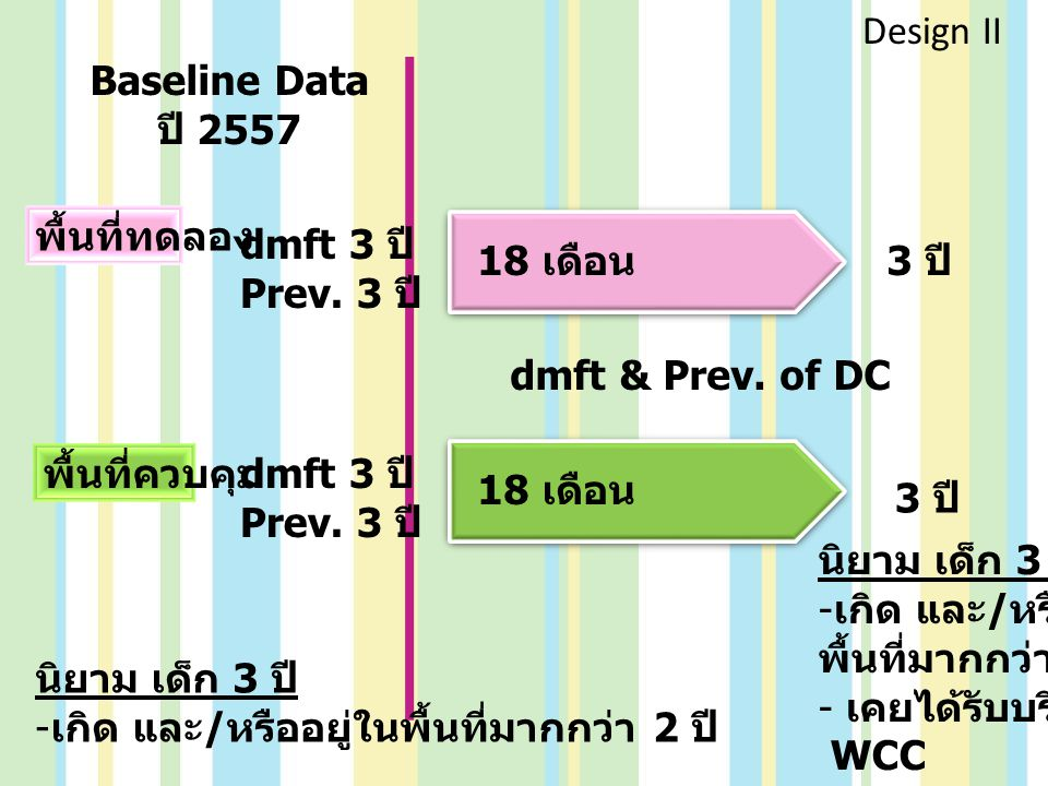 Design II Baseline Data. ปี 2557. พื้นที่ทดลอง. dmft 3 ปี Prev. 3 ปี 18 เดือน. 3 ปี dmft & Prev. of DC.