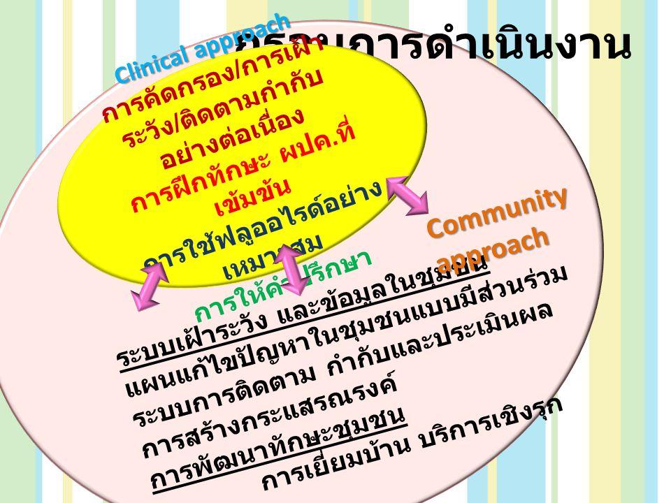 กรอบการดำเนินงาน Community approach Clinical approach