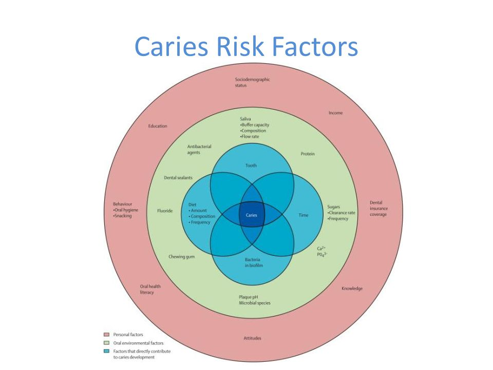 Caries Risk Factors