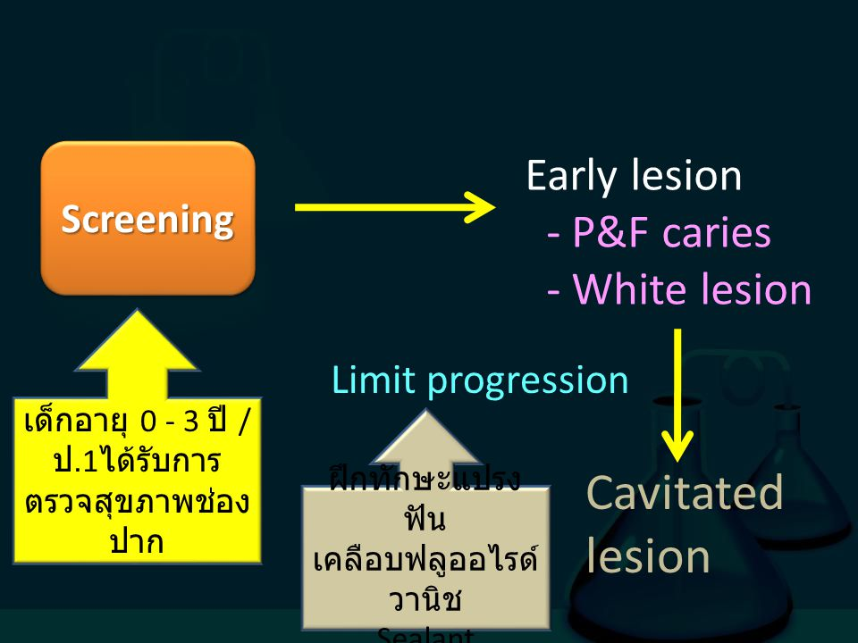 Cavitated lesion Early lesion - P&F caries - White lesion Screening